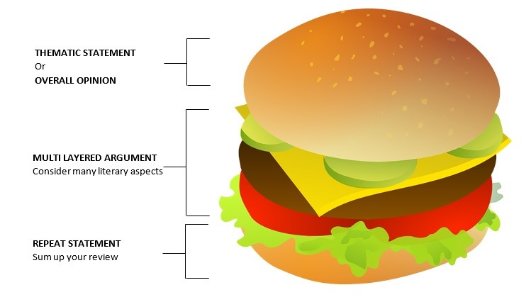 essay structure burger This basic structure encourages students to think of their essay as a  if the  introduction is the top bun of the burger, then each body paragraph is a beef patty.