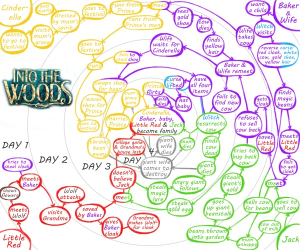 Into The Woods Mind Map Plot