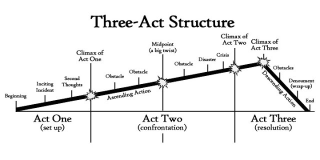 How To Plan Your Novel Using The Three Act Structure Writers Edit